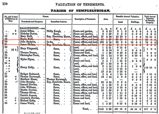 1853 Griffith's Valuation of Ireland